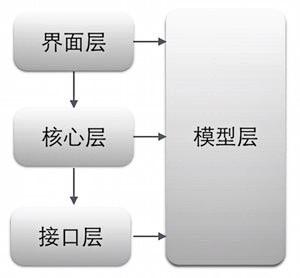Android 项目重构之路:架构篇