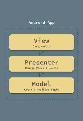 我的Android重构之旅:架构篇